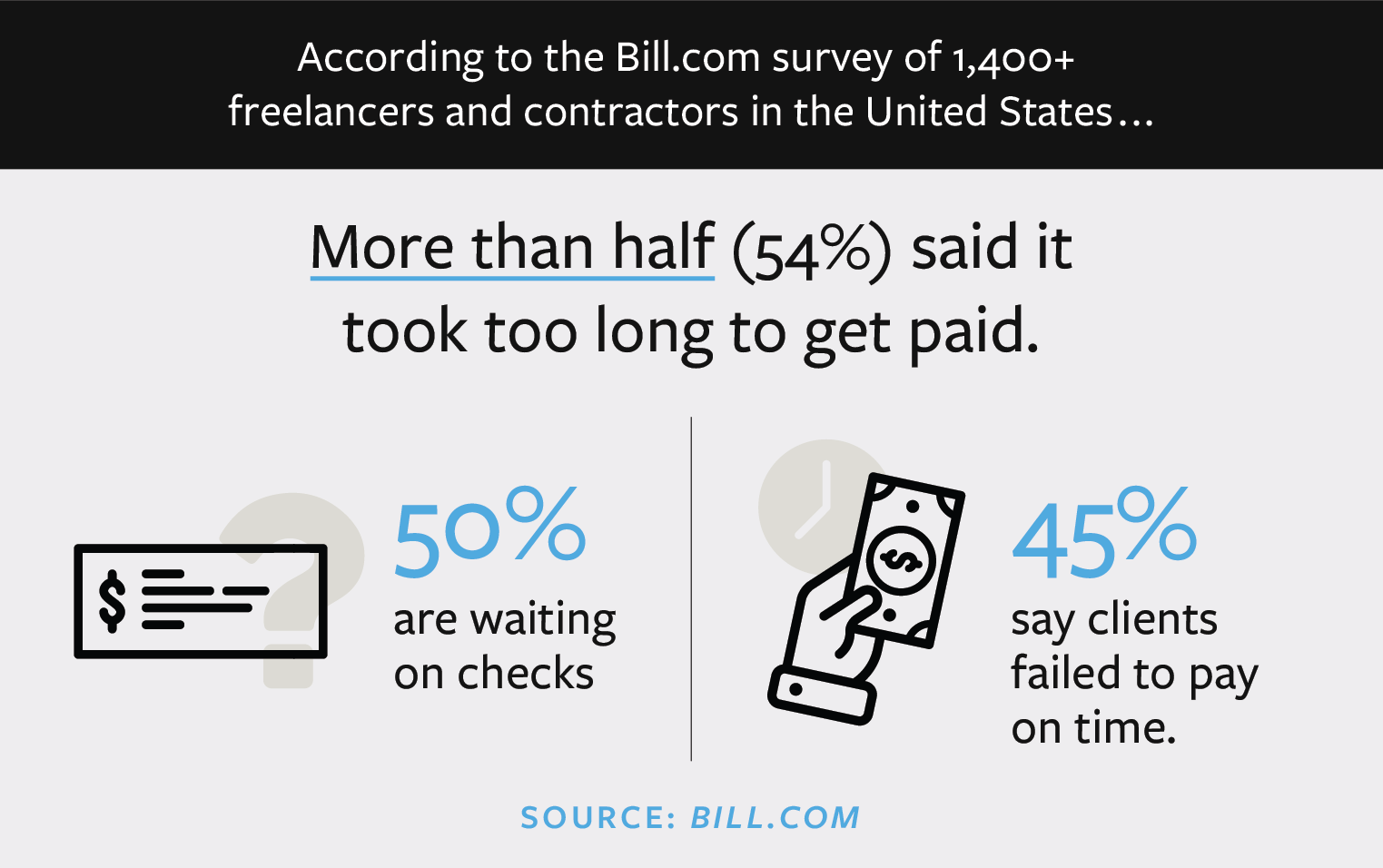 Statistics from Bill.com survey regarding late payments to freelancers