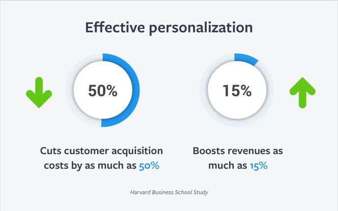 Art_stats_personalization