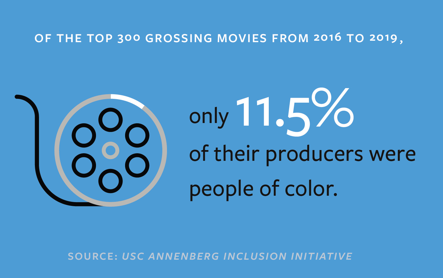 Statistic from Directors Guild of America report